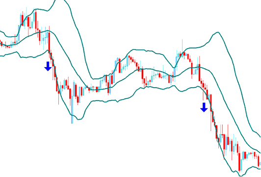 Trend Continuation Signal - Bollinger Bands Bulge