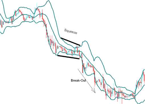 The Bollinger Bands Squeeze - Forex Consolidation