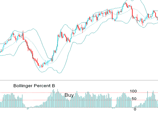 Bollinger Percent %B Indicator Bullish buy Signal