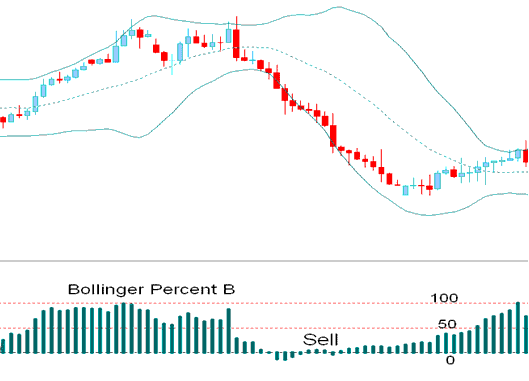 Bollinger Percent %B Indicator Bearish Sell Signal