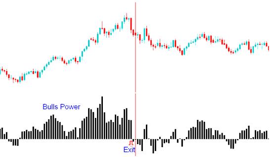 Bulls Power Indicator Exit Signal Generated