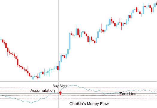 Buy Signal Chaikin Money Flow indicator