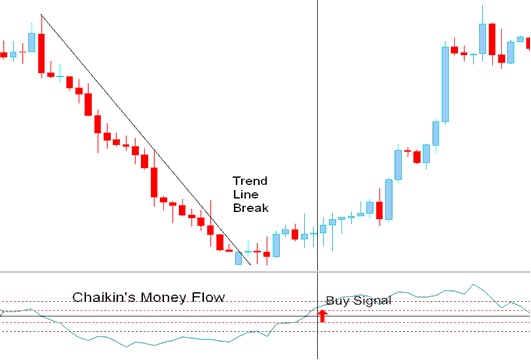 trend line break buy signal