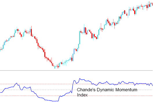 Chande's Dynamic Momentum Index