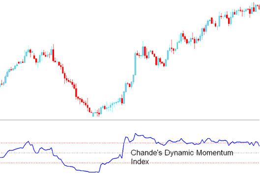 Chande Dynamic Momentum Index