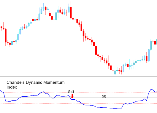 Chande's Dynamic Momentum Index Indicator Analysis   DMI