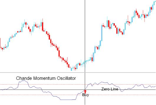Momentum oscillator trading strategy
