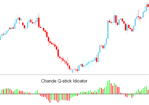 Chande Q-Stick Indicator