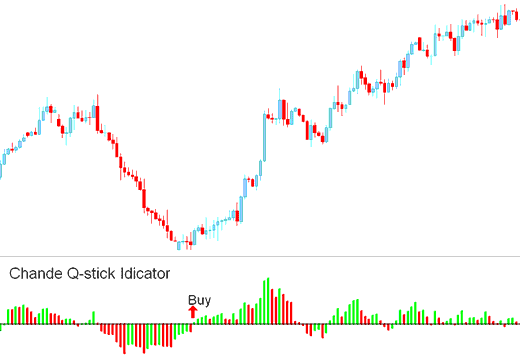Buy Signal Chande Q-Stick Indicator