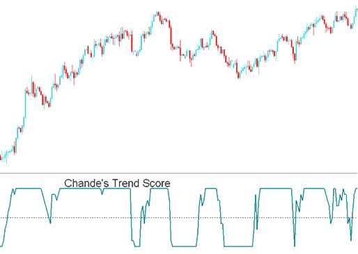 Chande Trendscore indicator