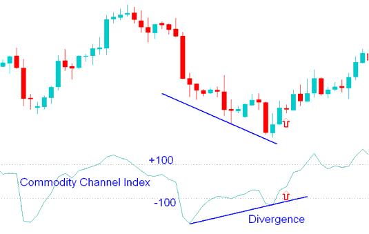 Proven best forex indicators