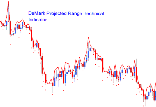 DeMark Projected Range Technical Indicator
