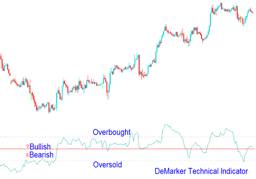 Technical Analysis of Demarker Technical Indicator