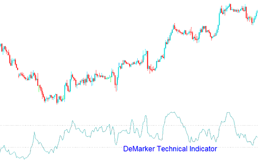 DeMarker Technical Indicator
