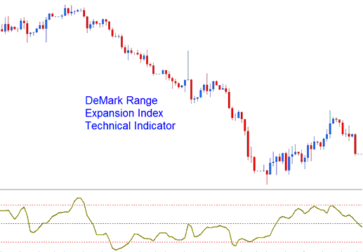 DeMark's Range Expansion Index Technical Indicator