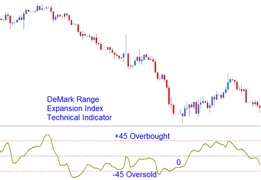 Overbought Levels and Oversold Levels