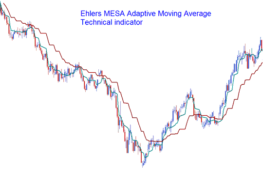 Mesa Adaptive Moving Averages