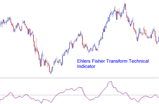 Ehlers Fisher Transform Technical Indicator