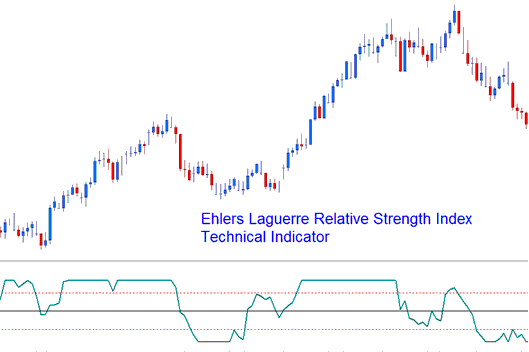 Ehlers Laguerre Relative Strength Index