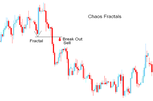 Breakout Sell Signal