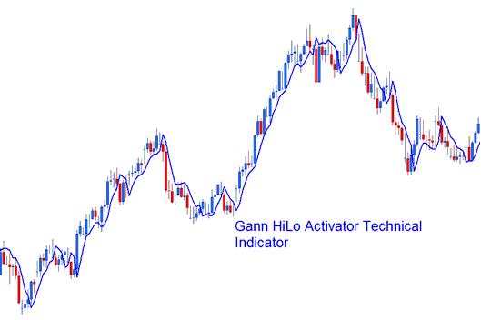 Gann HiLo Activator Technical Indicator