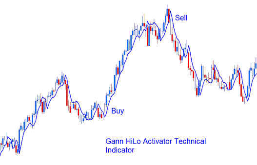 Technical Analysis of Gann HiLo Activator