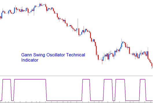 Gann Swing Oscillator Technical Indicator
