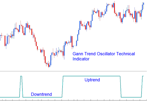 Gann Trend Oscillator Technical Indicator Analysis in Forex
