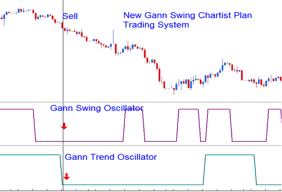 Gann Trend Oscillator Technical Indicator Analysis in Forex | Gann
