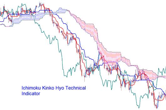 Ichimoku Kinko Hyo Technical Indicator