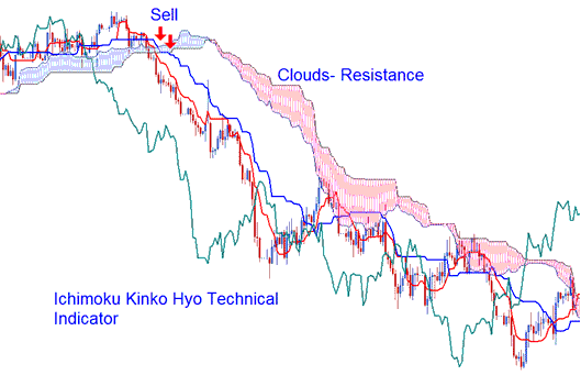 Technical Analysis of Ichimoku Kinko Hyo Technical Indicator