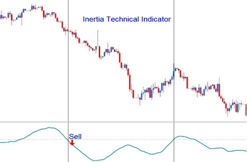 Inertia Indicator Downward Trend - Bearish Forex Signal