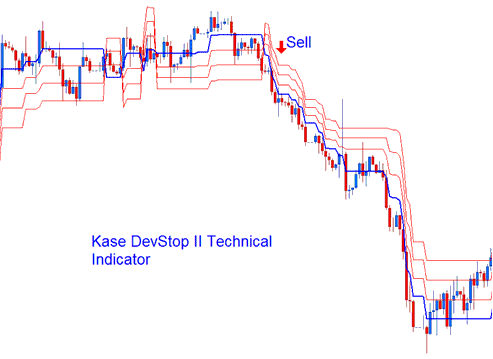 Kase DevStop II Technical Indicator