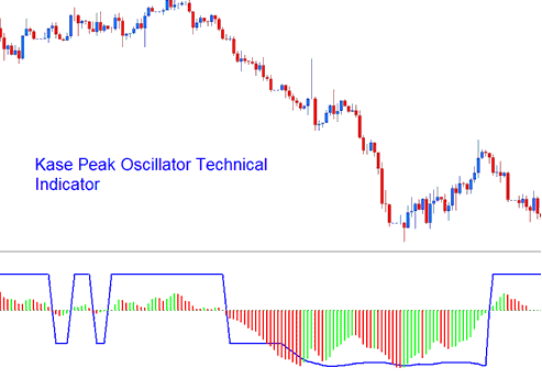 Kase Peak Oscillator Technical Indicator