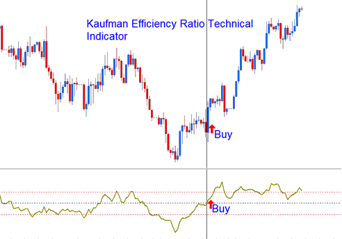 Kaufman Efficiency Ratio Technical indicator Buy Signal
