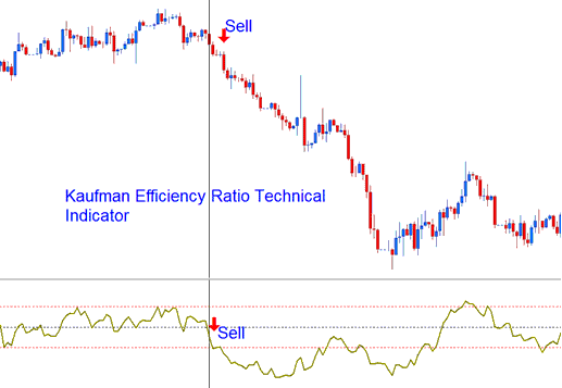 Kaufman Efficiency Ratio Technical indicator Sell Signal