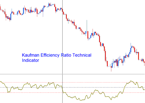 Kaufman Efficiency Ratio Technical indicator