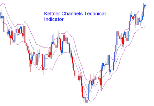 Keltner Bands Technical Indicator
