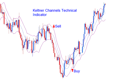 Keltner Bands Technical Indicator Continuation Buy Sell Signals