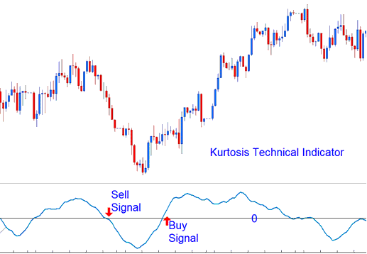Technical Analysis of Kurtosis Technical Indicator