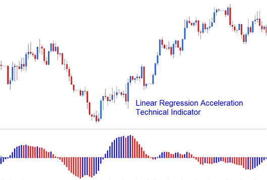 Linear Regression Acceleration Technical Indicator