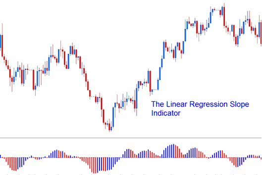 Linear Regression Slope Forex Trading Indicator