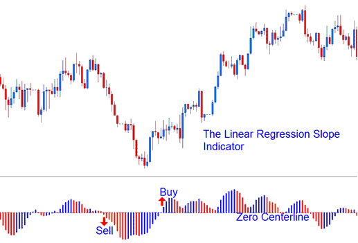 Technical Analysis of Linear Regression Slope Indicator