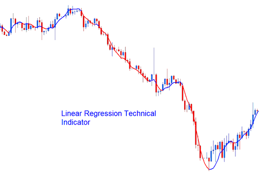 Linear Regression Technical Indicator