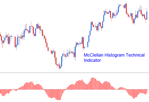 McClellan Histogram Technical Indicator