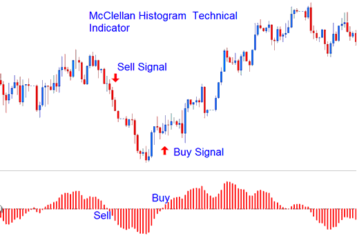 Technical Analysis of McClellan Histogram Technical Indicator