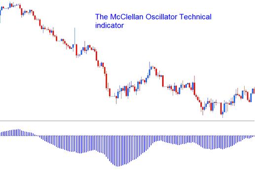 McClellan Oscillator Technical indicator