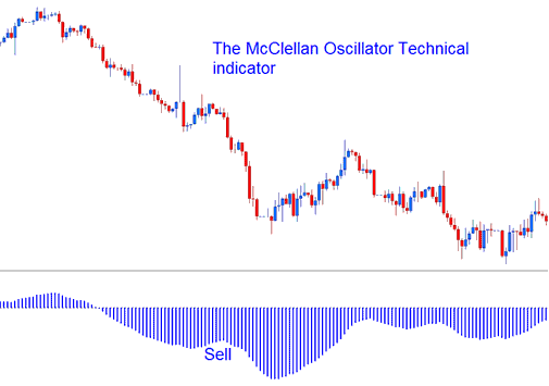 Technical Analysis of McClellan Oscillator Technical indicator