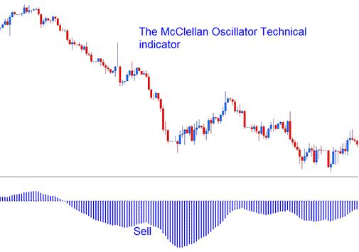 Mcclellan oscillator forex