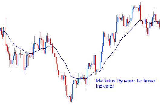 McGinley Dynamic Technical Indicator